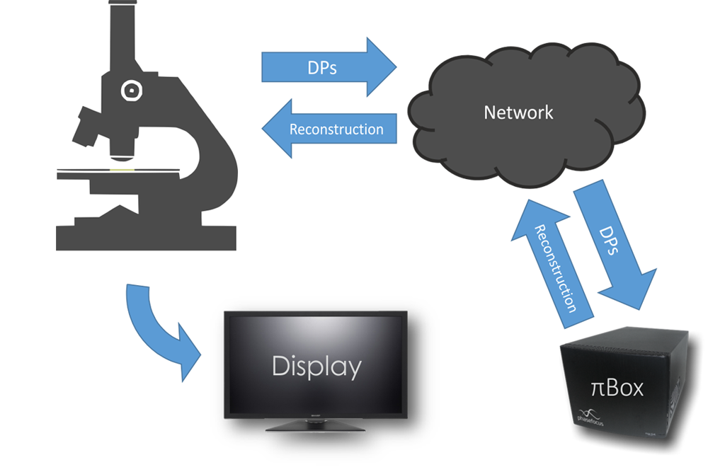 Simple network interface